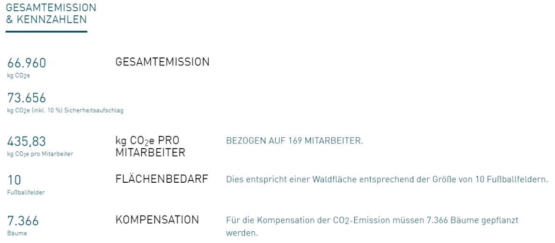 CO2 Werte